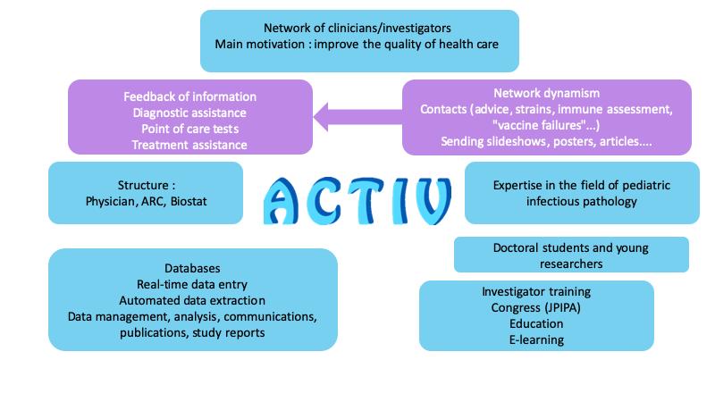 ACTIV - Association Clinique et Thérapeutique Infantile du
